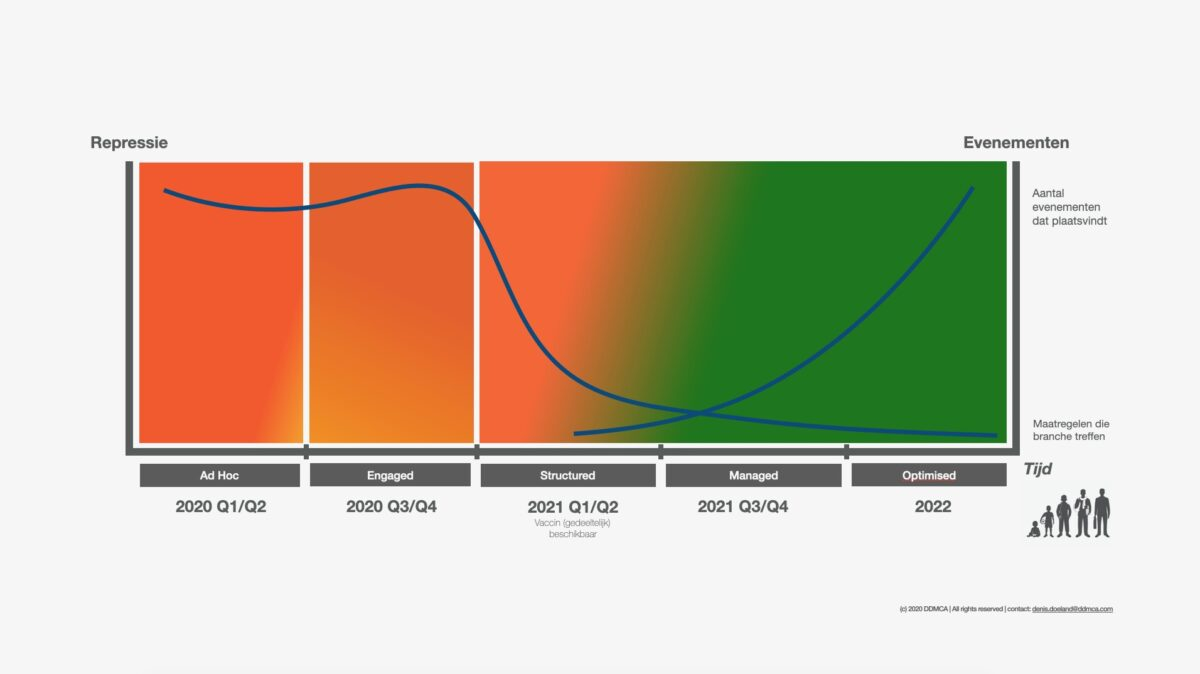 Groeimodel eventbranche grafiek met rood en groen inzake groei evenementenbranche