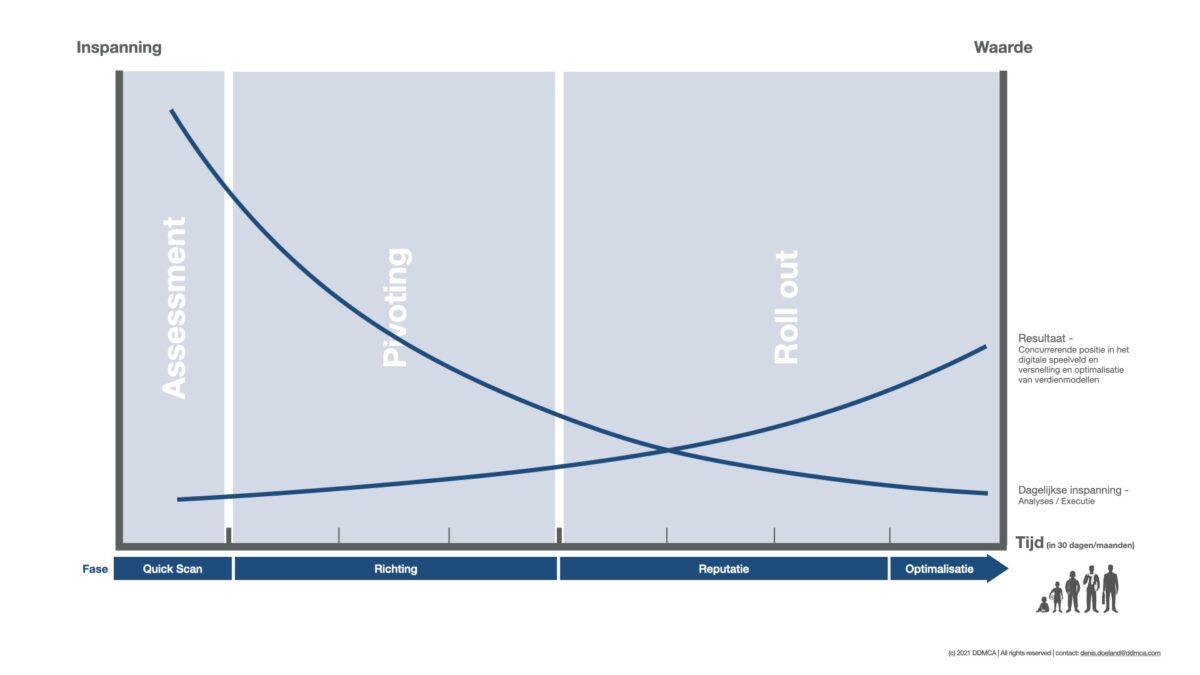 Groeimodel evenementenorganisatie tijdens corona inspanning en waarde