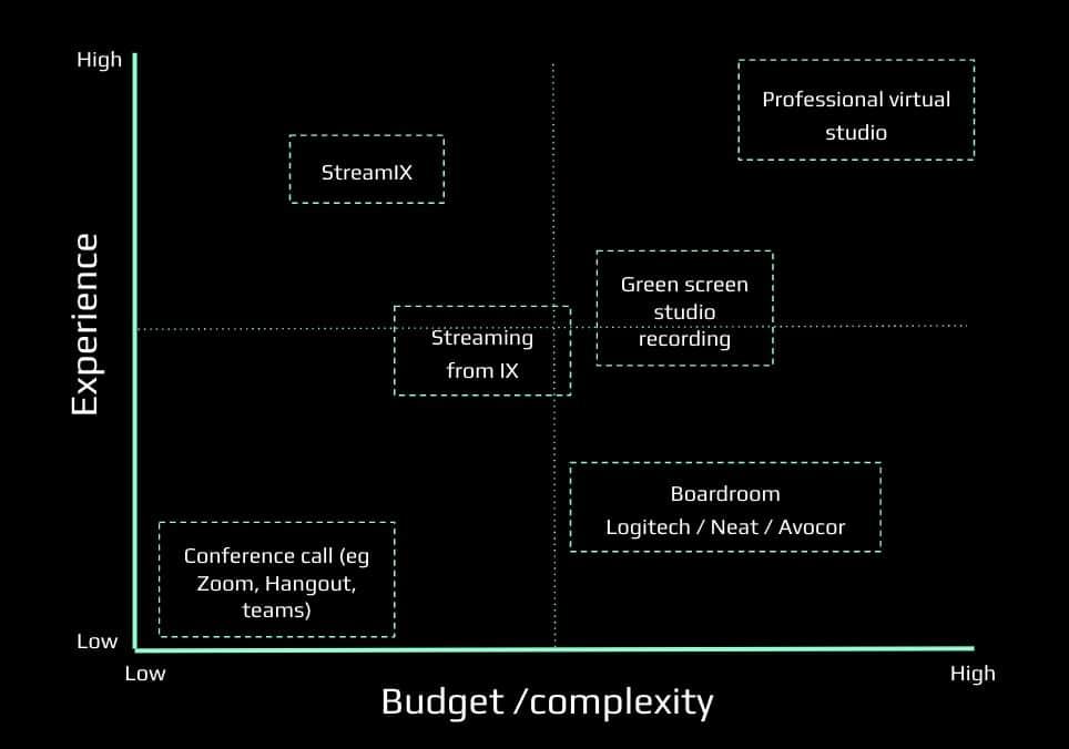 Budget & Experience grafiek